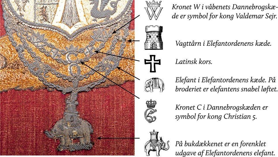 Heraldik på Guldkaretens bukdækken